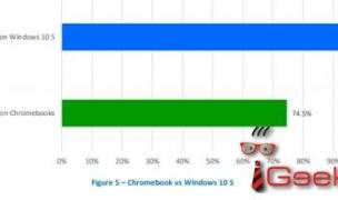 Браузер Microsoft Edge справляется с фишинговыми атаками лучше, чем Chrome и Firefox