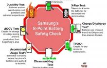 Samsung официально обвинила батареи во взрывах Galaxy Note 7