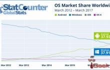 Android обошел по популярности Windows для ПК