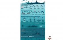 Первое закрытое тестирование World of Warships в цифрах