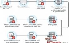 Майнер криптовалют попадает на компьютеры через уязвимость EternalBlue