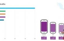 На Android-смартфонах больше рекламы, чем на iPhone
