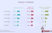Составлен портрет типичного российского геймера