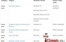 Microsoft расширила программу поиска багов в Windows