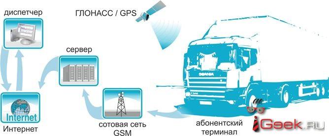 Мониторинг работы, позволяющий поднять эффективность автопарка