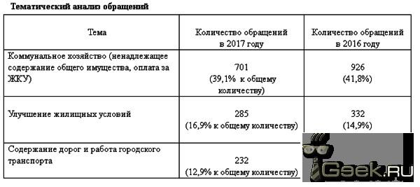 В прошлом году серовчане написали Елене Бердниковой 571 обращение