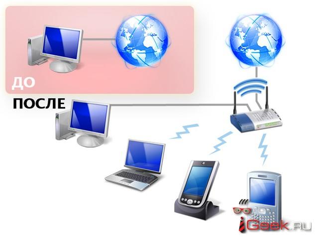 Беспроводные точки доступа во всемирную сеть
