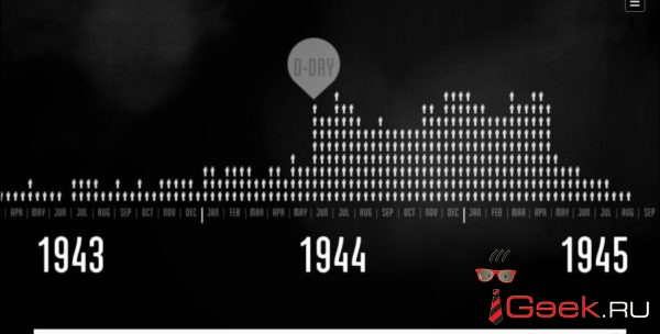 Ошеломительный проект о Второй мировой войне: какую цену мир заплатил за Победу