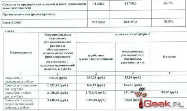 Блог. Александр Столбов: «Когда майский указ» главврачу – не указ!»