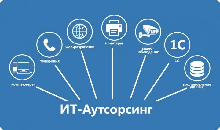 Лучшие услуги IT-аутсорсинга