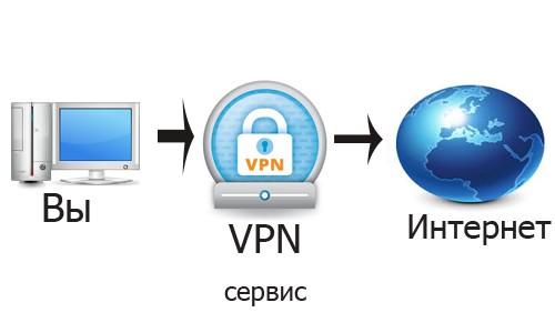 VPN сети